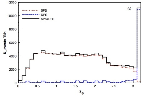 S_phi distribution showing double-parton scattering