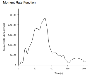 earthquake moment rate