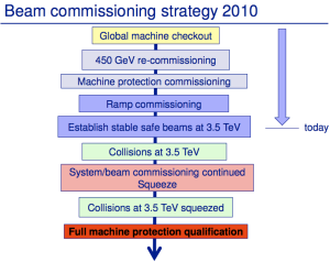 LHC beam commissioning strategy (Mike Lamont)