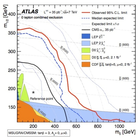 ATLAS SUSY exclusion plot